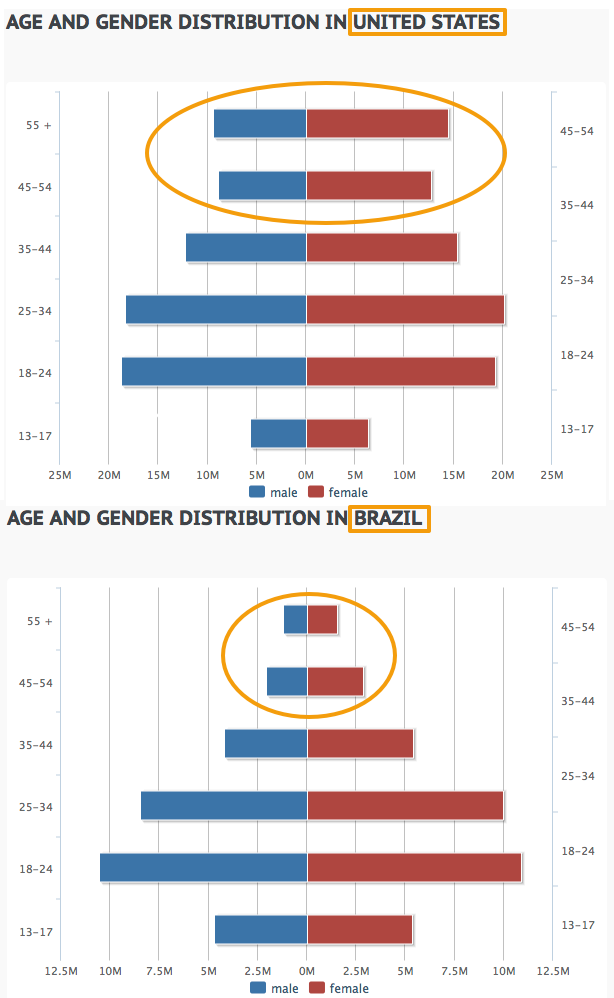Facebook Country Statistics Gender And Age Distribution Of U.S. And Brazil