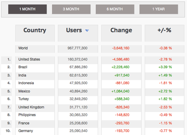 Facebook Country Statistics For March 2013