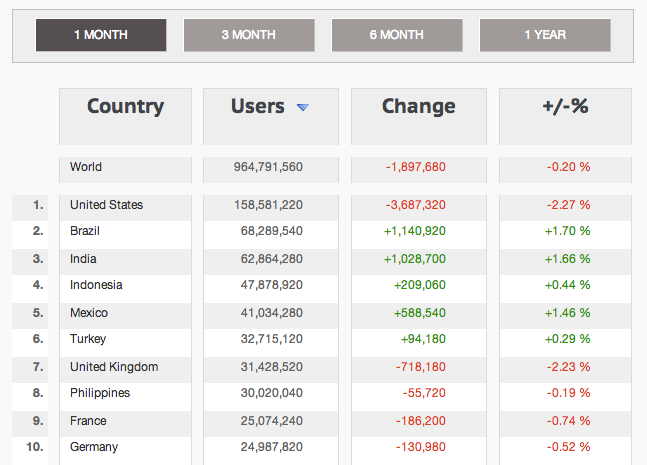 Facebook Country Stats April 2013 Top10