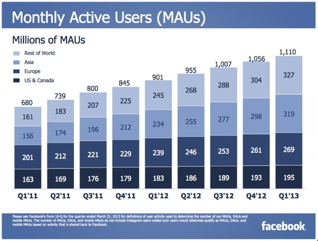 Facebook Quarterly Earnings Q1 2013 Monthly Active Users