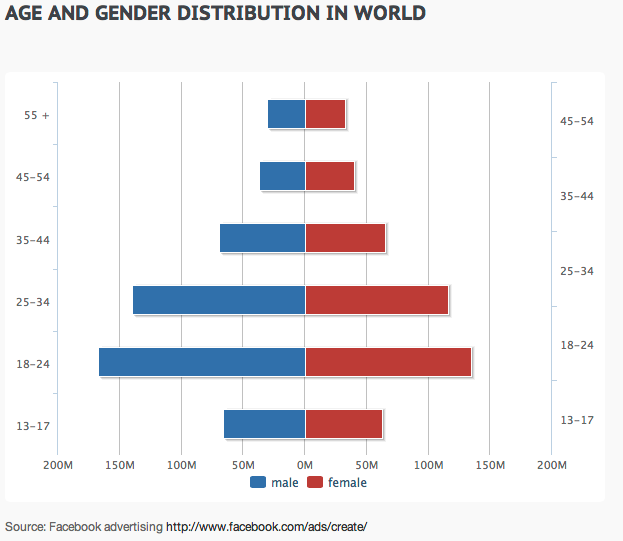 Age And Gender Distribution Of All Facebook Users Worldwide
