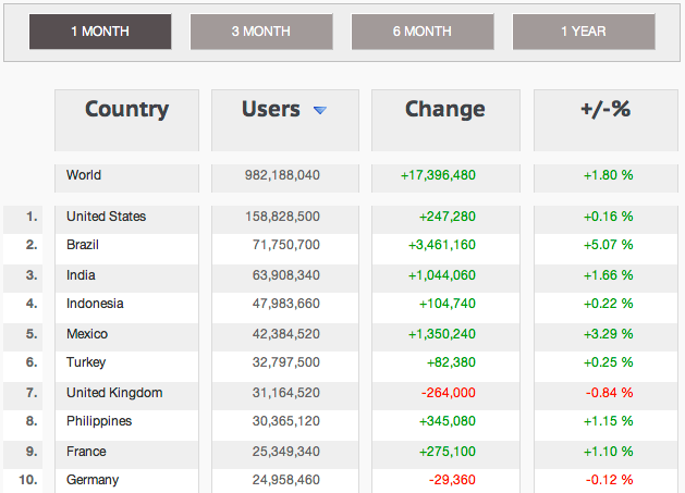 Facebook Country Statistics Top 10 Countries