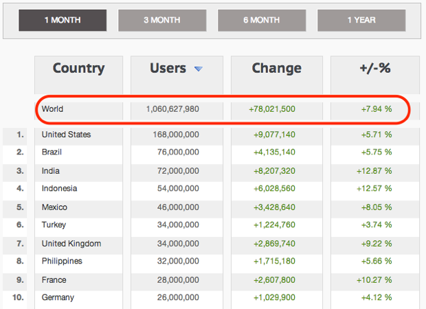 Major Turnaround Facebook Country Statistics