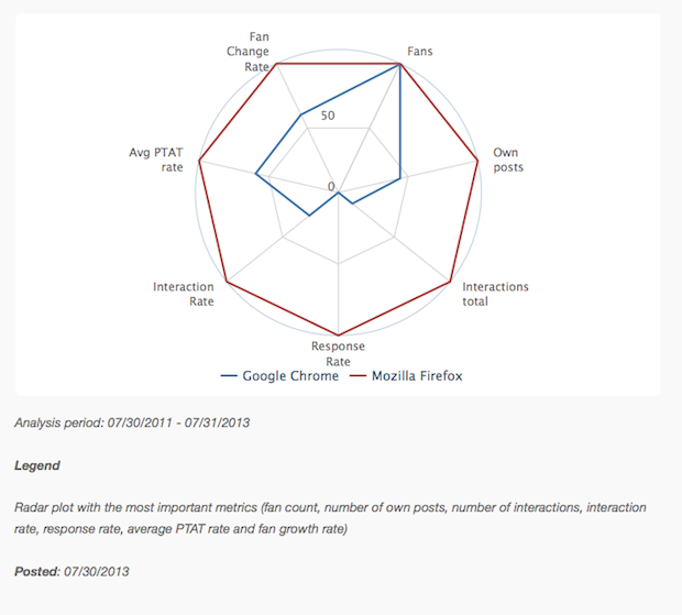 Radar Chart For Chrome Vs Firefox