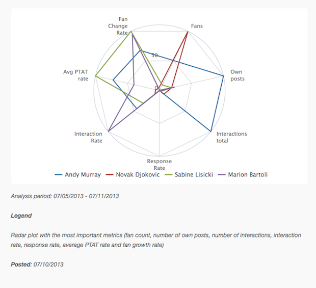 Radar Chart For Wimbledon On Facebook