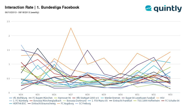 Social Media Bundesliga: Facebook Interaction Rate
