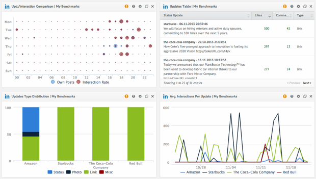 Introducing LinkedIn Analytics For quintly