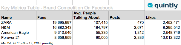 Social Media Benchmarking