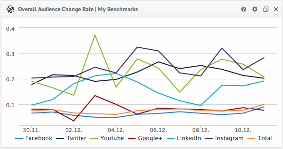 Social Media Overall Audience Change Rate Metric
