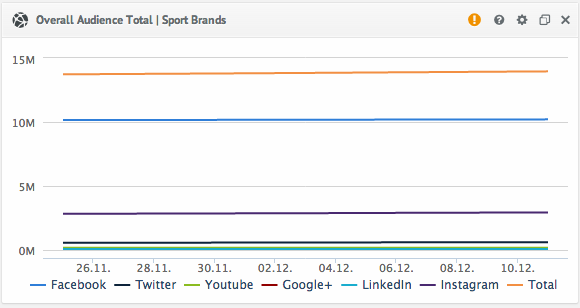Social Media Overall Audience