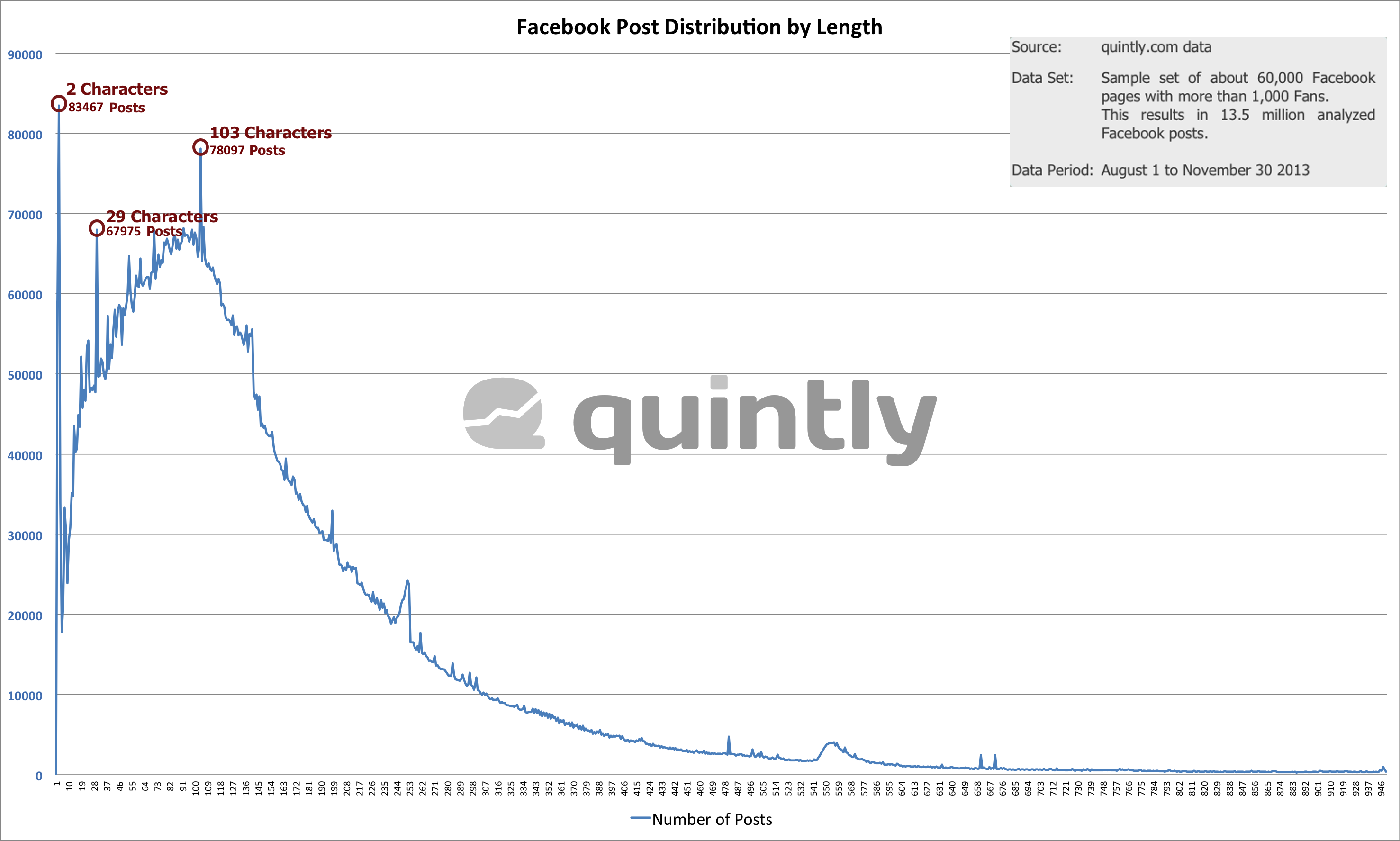 Posts On Facebook: Distribution Analysis By Length