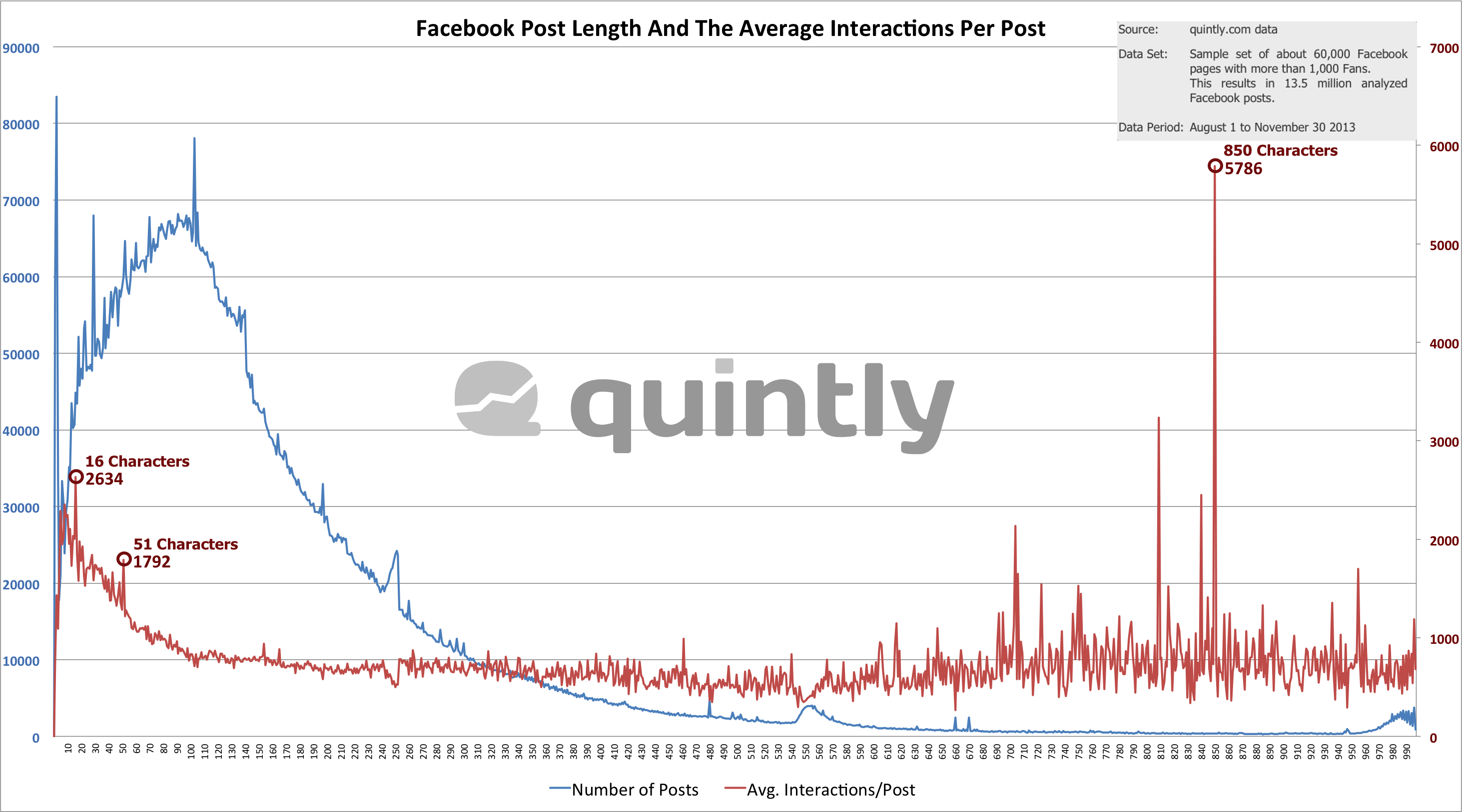 quintly Research Post Length And The Average Interactions Per Post