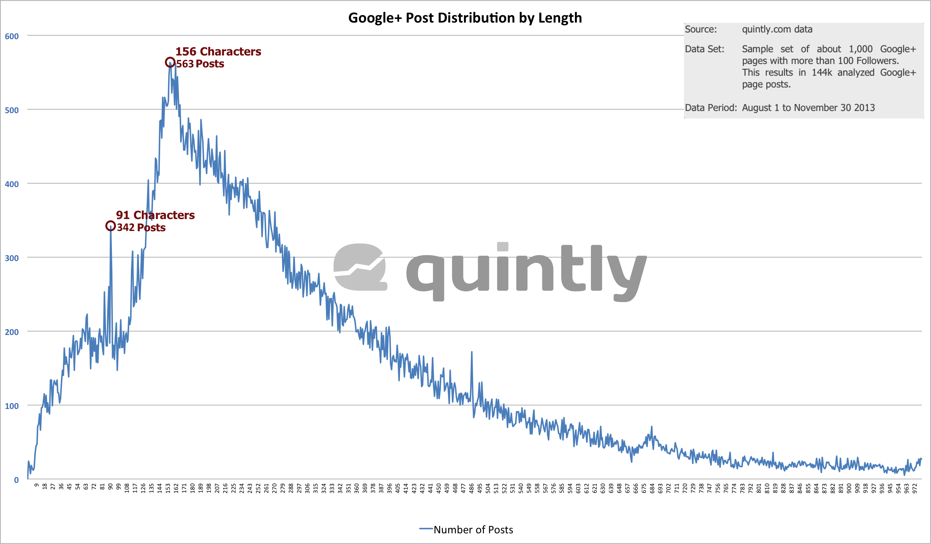 Google Plus Post Distribution By Length