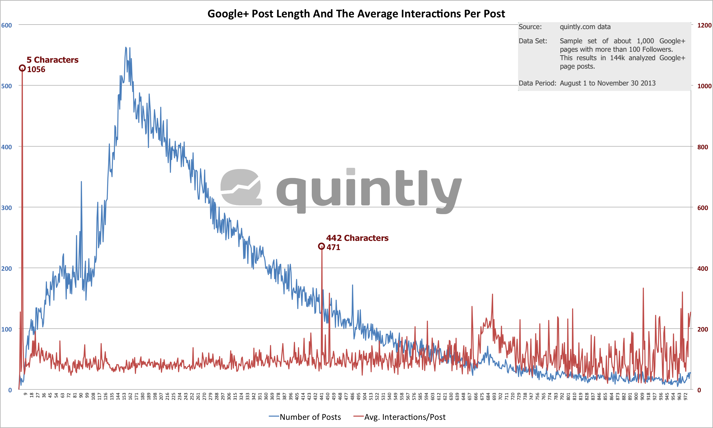 Google+ Post Length And The Average Interactions Per Post