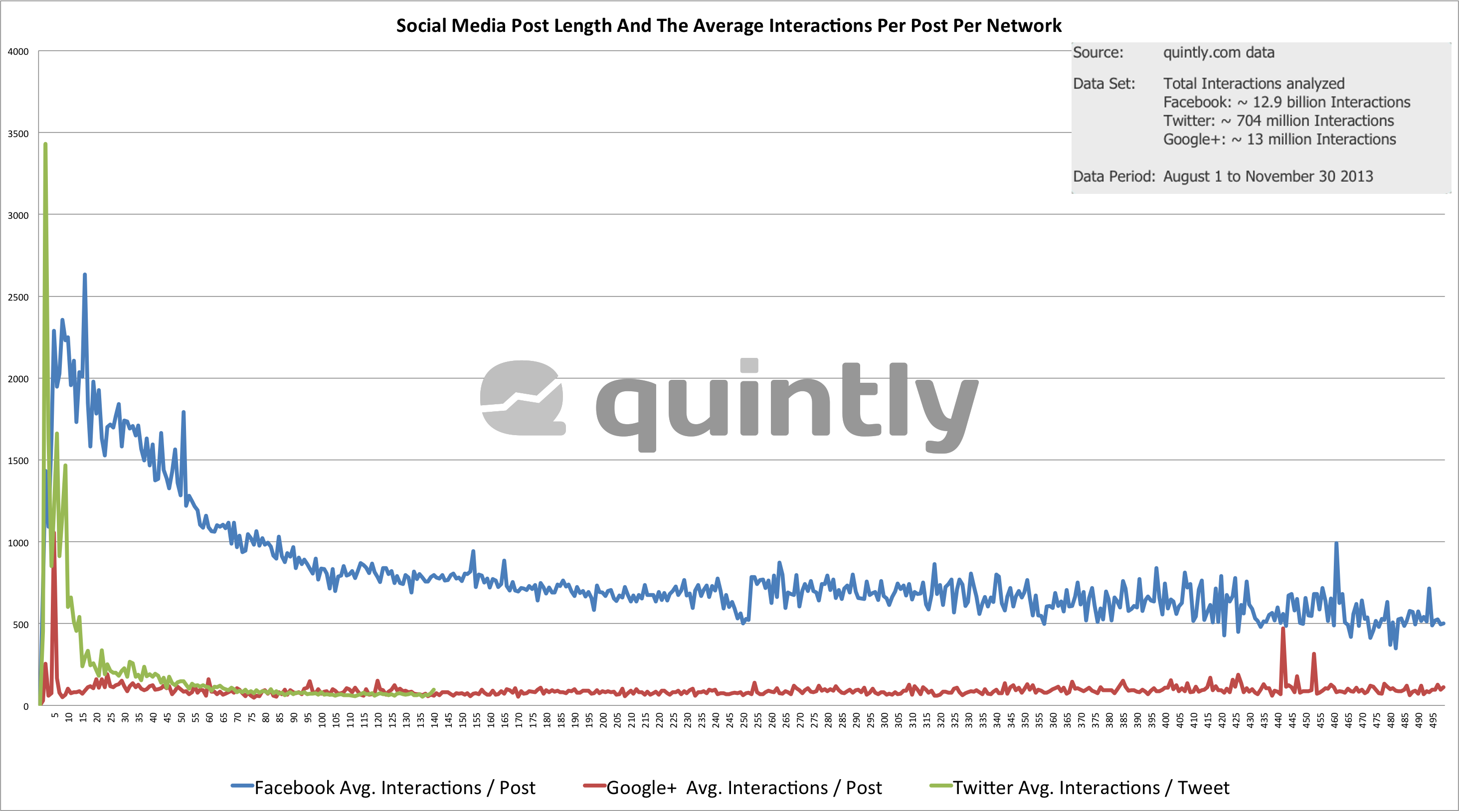 Social Media Post Length And The Average Interactions / Post Per Network