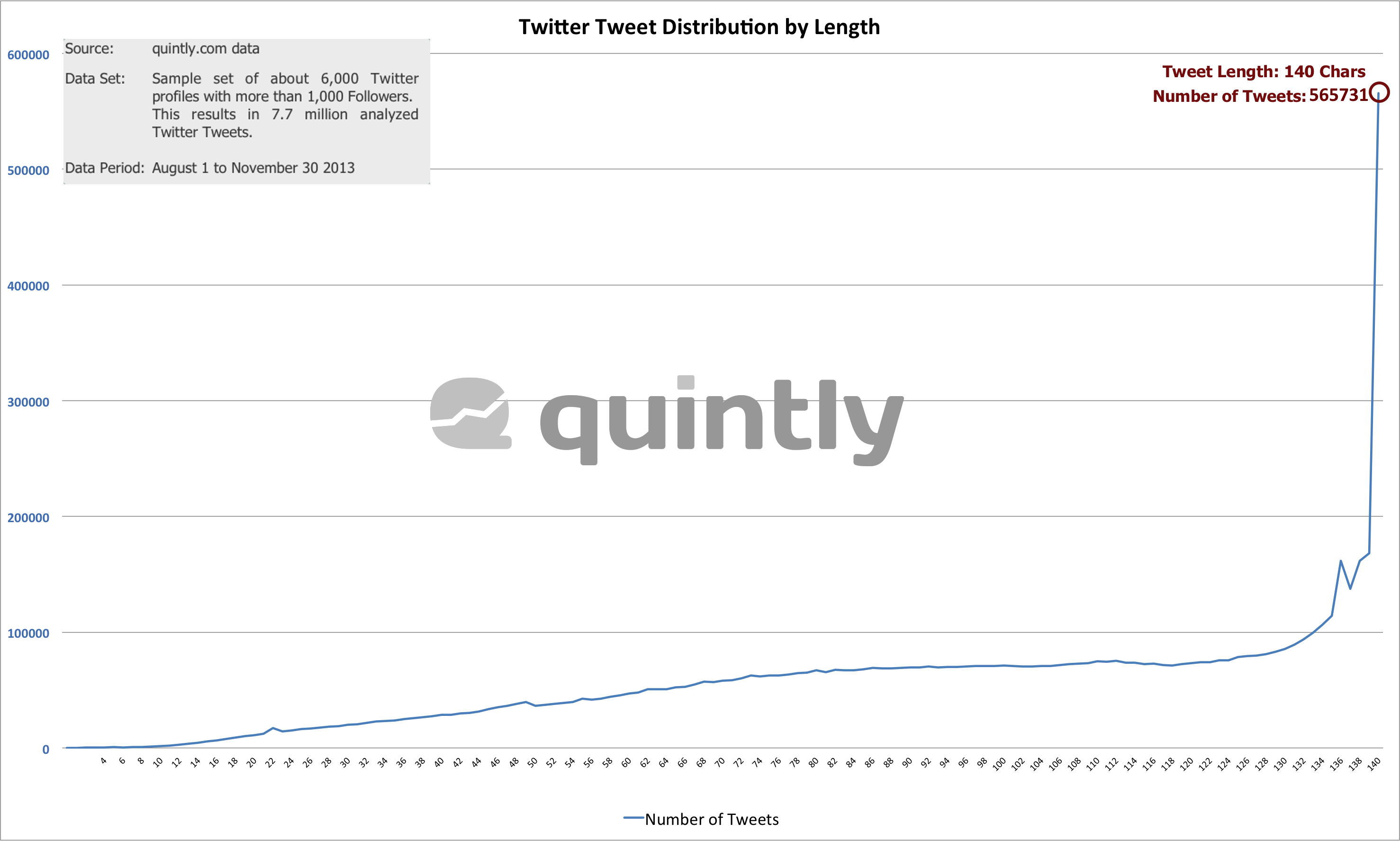 Tweet Distribution By Character Length