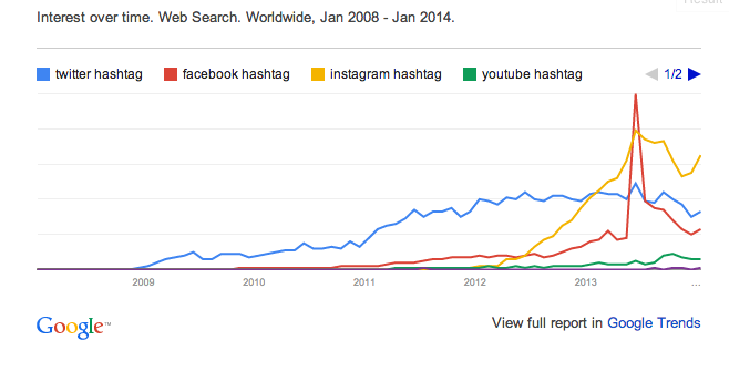 Google Trends For Social Network Hashtags