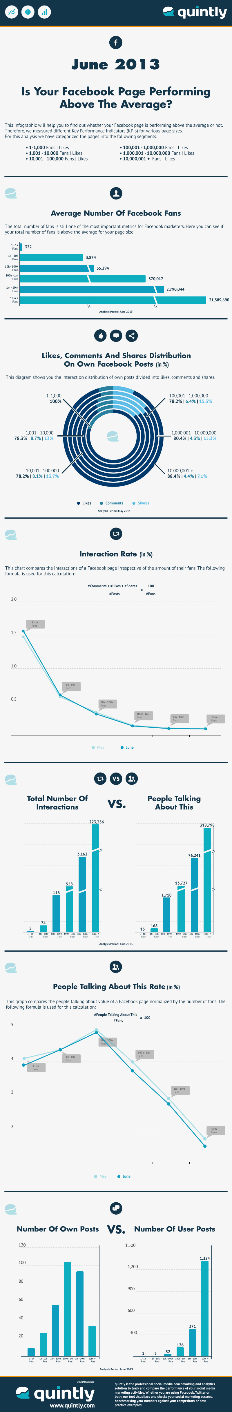 quintly Infographic: The Average Facebook Page Performance For June 2013