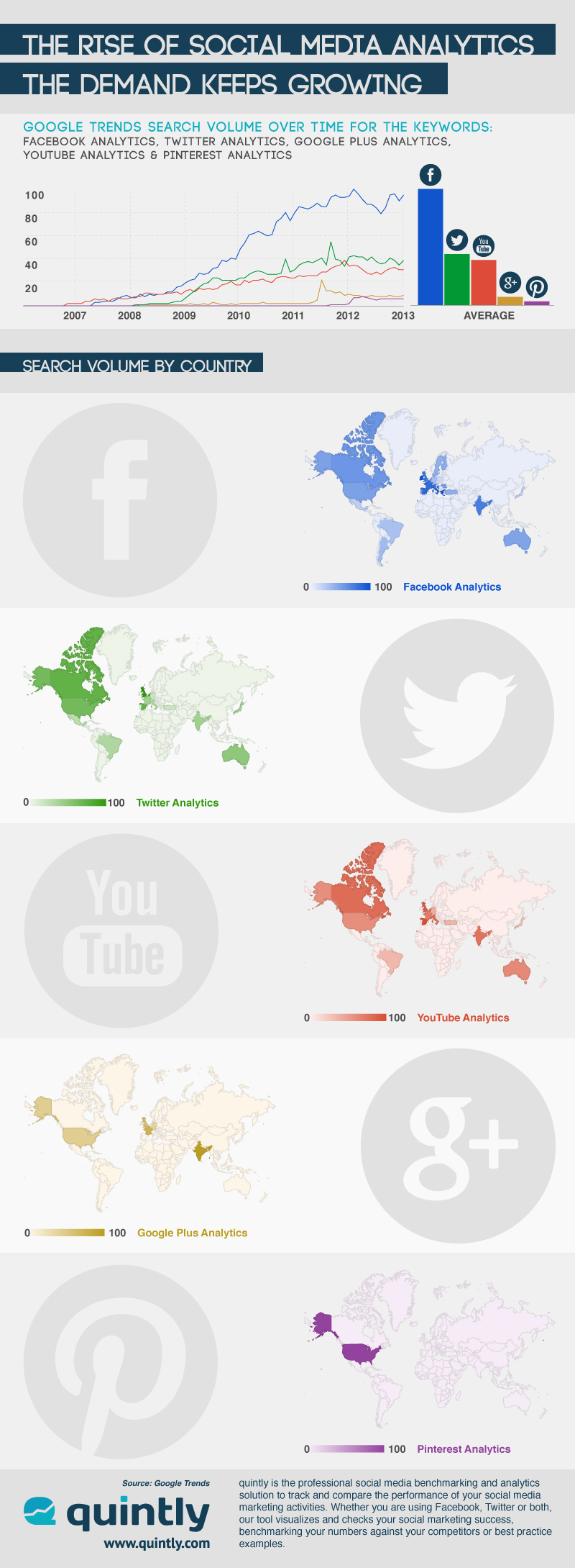 quintly Infographic: The Rise Of Social Media Analytics  The Demand Keeps Growing