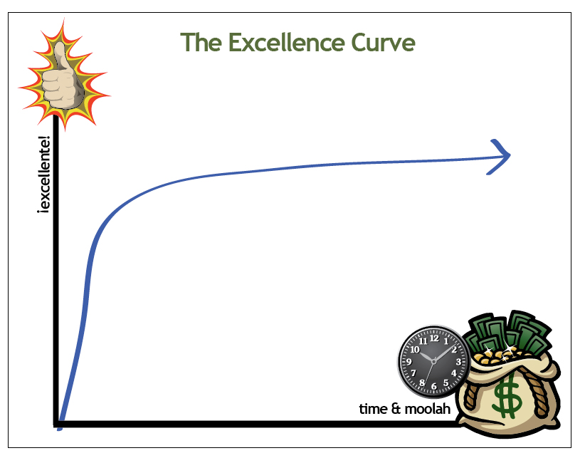 excellence_curve