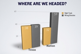 How Texas voters view the direction of the state and the country.