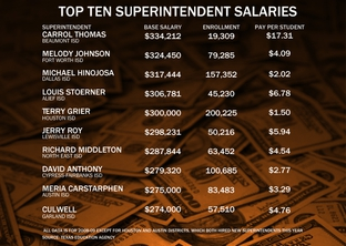 Superintendent salaries often, but not always correlate with district enrollment. The top earner in Texas, Beaumont ISD's Carrol Thomas, is the exception. He earns $334,212 for managing a system one-tenth the size of the state's largest, Houston ISD.