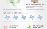 """State of the Texas Economy"" infographic released by the Rick Perry presidential campaign on September 27, 2011."