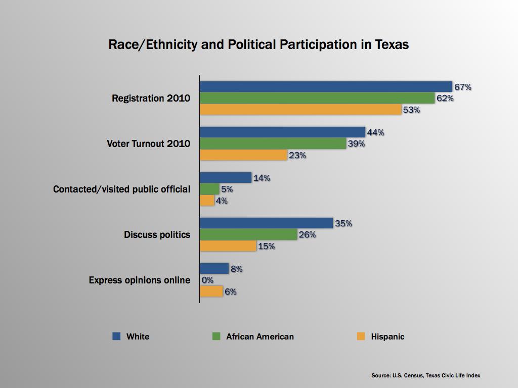 Guest Column: Shifting Demographics and Texas Politics | The Texas ...