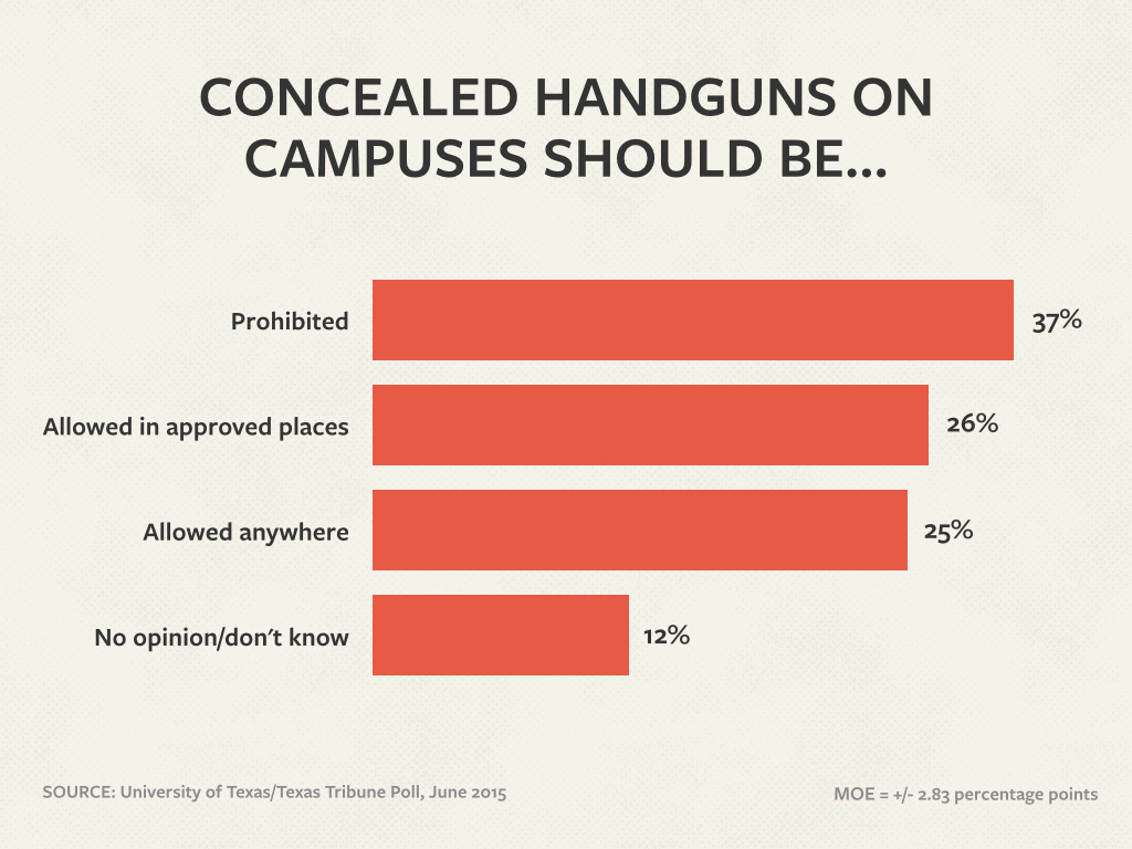 concealed weapons and campus safety Public safety / campus police revised: 6/24/2016 summary of campus concealed carry rights and responsibilities effective july 1, 2016, tennessee code annotated 39-17.