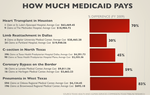 Percent Difference of Cost of Medicaid Claims Regionally