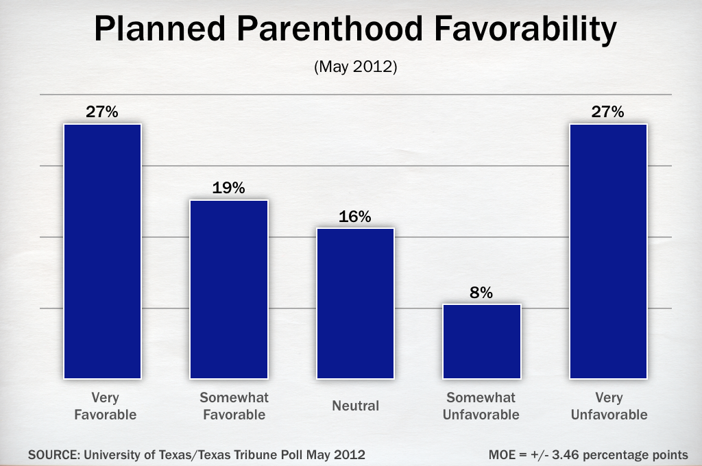 A Closer Look at UT/TT Poll on Planned Parenthood | The Texas Tribune