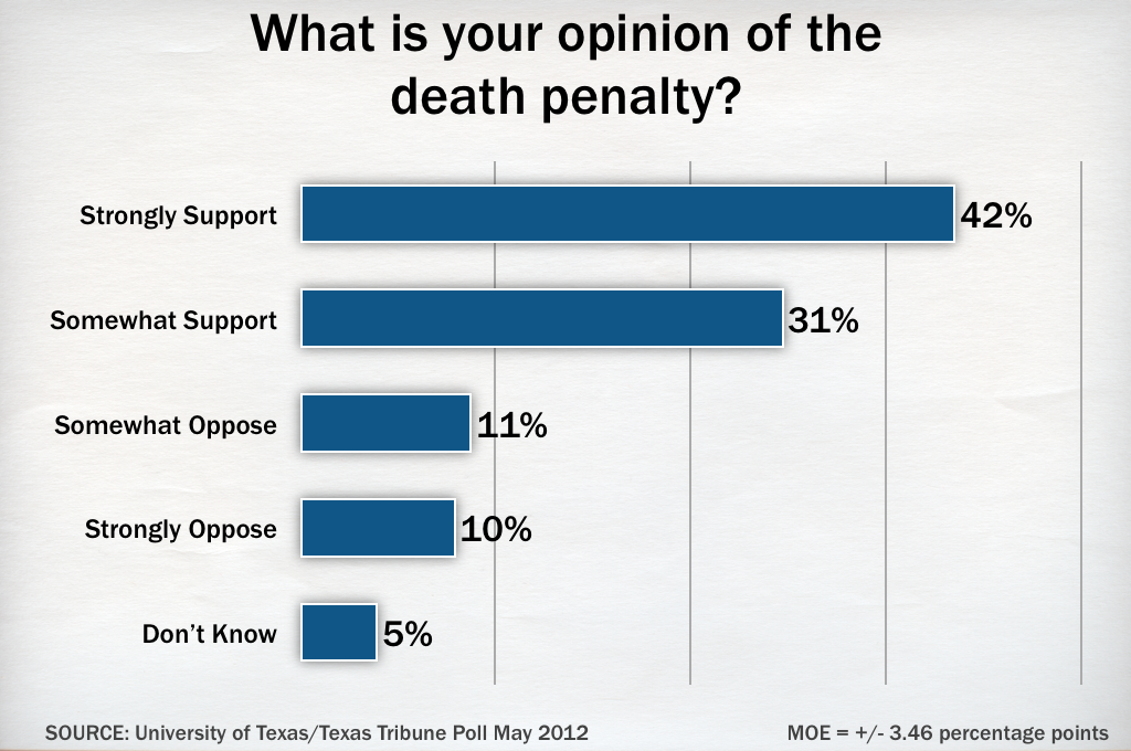 background information on death penalty Capital punishment-background information by the middle of the 19th century, opposition to the death penalty became stronger and countries started to abolish it.