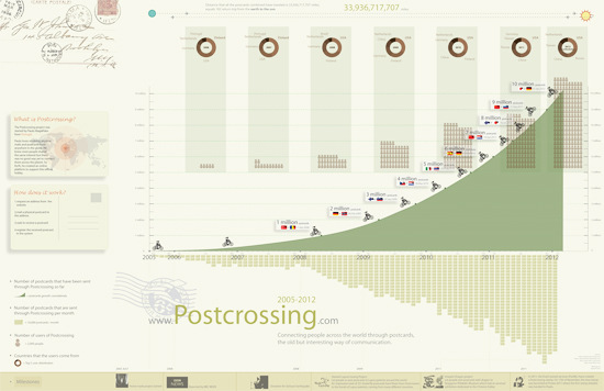 Postcrossing infographic