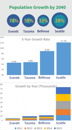 Seattle and Bellevue continue to outpace regional growth targets