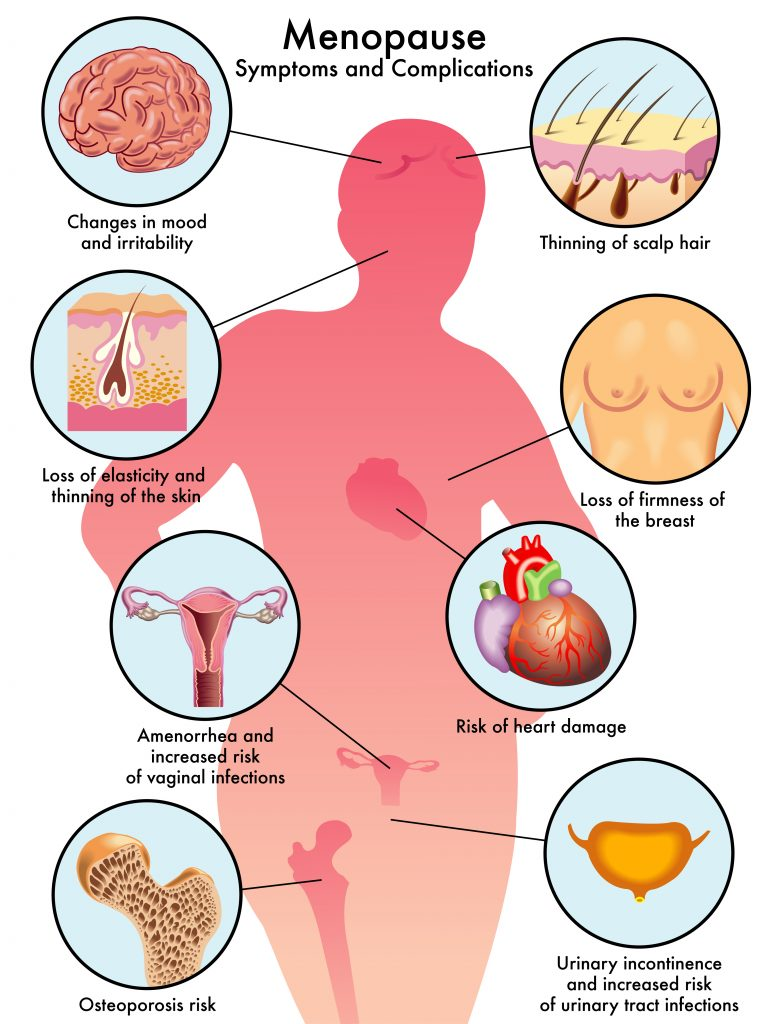Menopause Symptoms Adult Stem Cell Therapy Abroad Stem