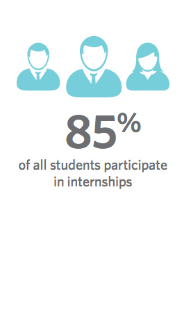 85% of all students participate in internships