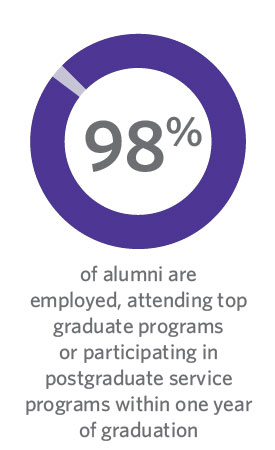 98% of alumni are employed, attending top graduate programs, or participating in postgraduate service programs within one year of graduation