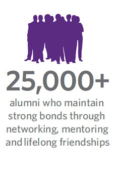 250,000 plus alumni who maintain