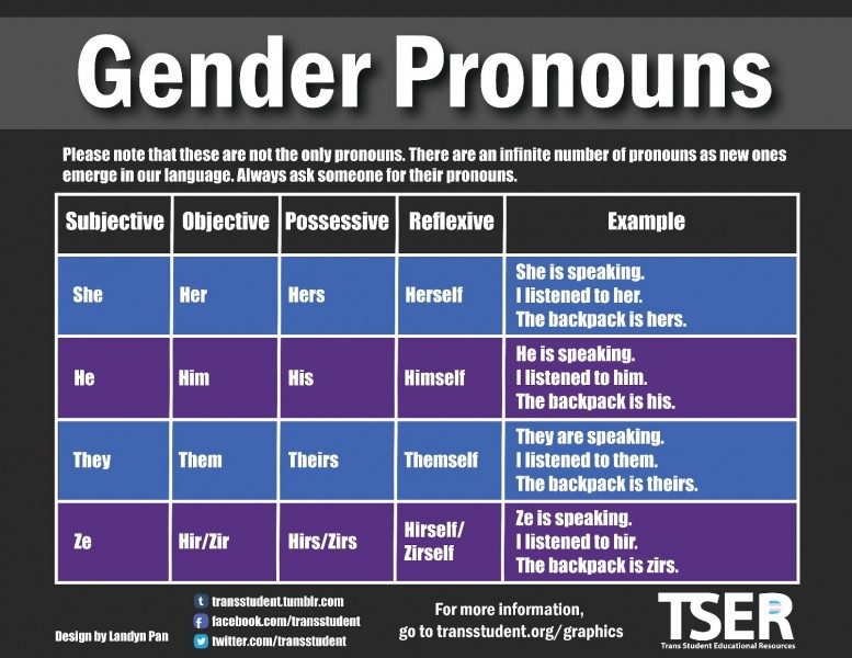 Gender Pronouns TSER