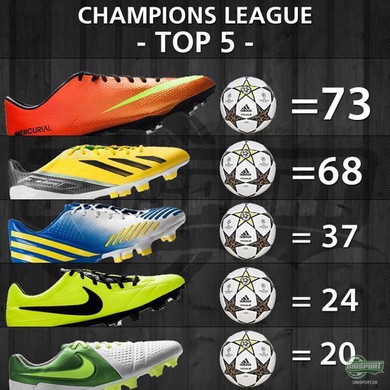 unisport, unisportstore, støvlespot, støvlespots, boot spot, bootspots, champions league, nike, puma adidas, f50, adizero, mercurial, vapor, predator, lz