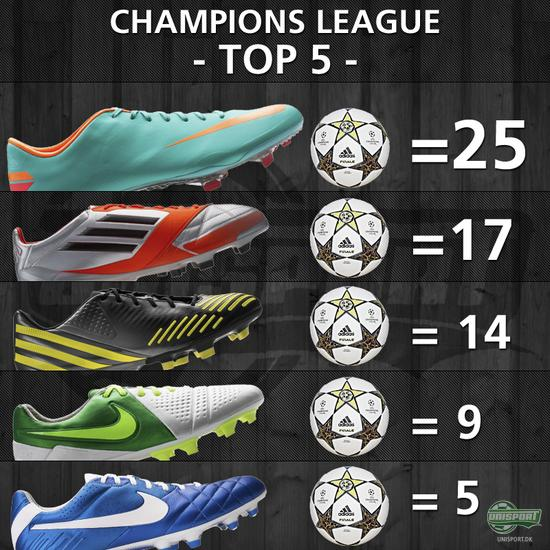 Champions league, champions, league, unisport, FCN, Chelsea, Cristiano Ronaldo, Adizero, Vapor, Mercurial, Tiempo, Legend, CTR360 Maestri, Maestri, IV, III