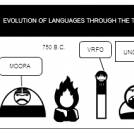 Language Progression Through The Times