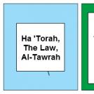 Judaism, Christianity, Islam.