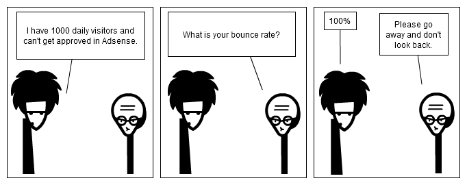 Make money and bounce rate