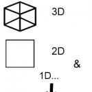 3D -- 2D -- 1D..
