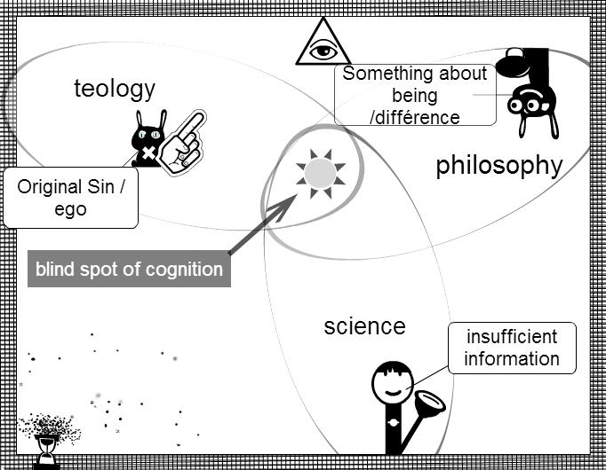 Origin of blind spot cognition