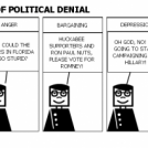 THE FIVE STAGES OF POLITICAL DENIAL