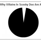 Scooby Doo..