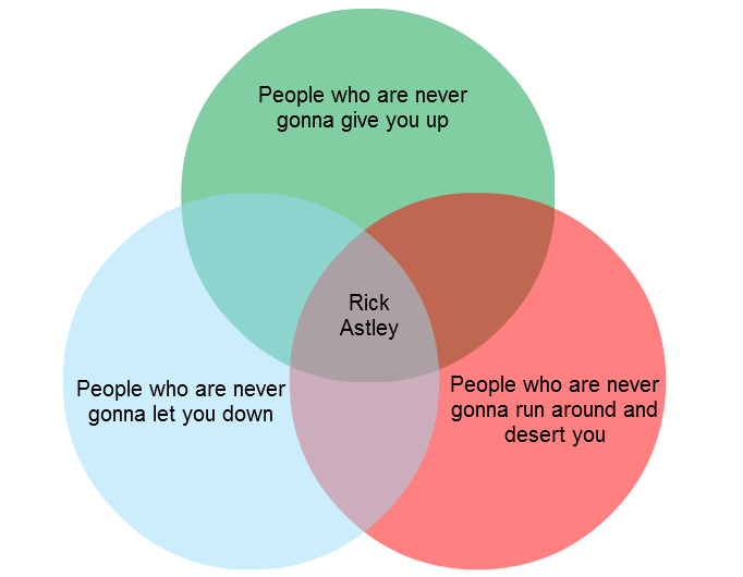 Venn Diagram #1: Relationship Guide