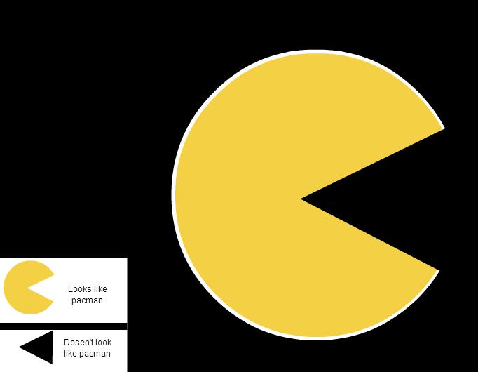 Stripgenerator Pac Man Pie Chart